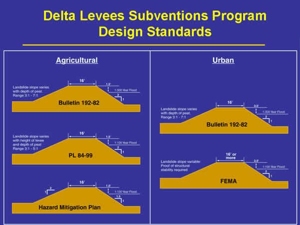 Delta Levee Subventions